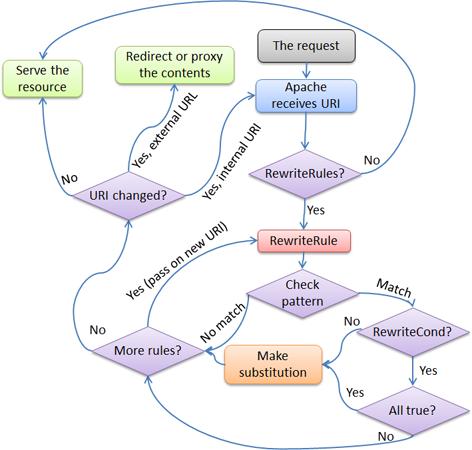 Flow of RewriteRule and RewriteCond matching